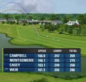 Screencap showing a FlightScope golf launch monitor / golf ball tracker recording player data at the Ryder Cup.