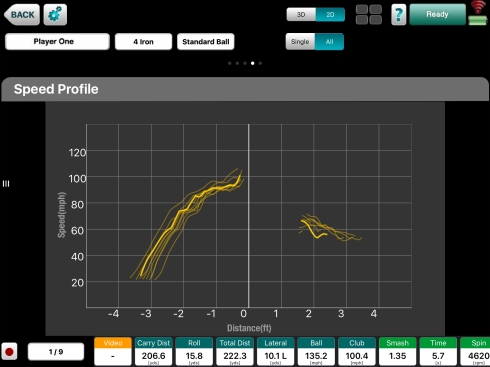 Photo showing a speed profile constructed from data gathered by Flightscope launch monitors